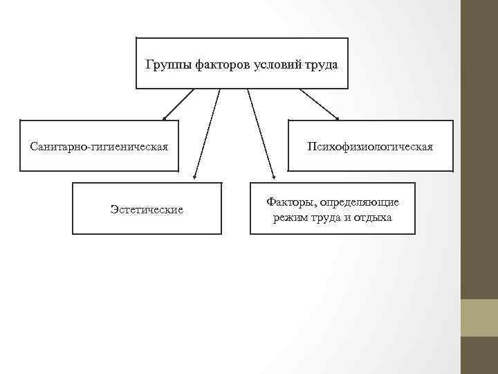 Группы факторов условий труда Санитарно-гигиеническая Эстетические Психофизиологическая Факторы, определяющие режим труда и отдыха