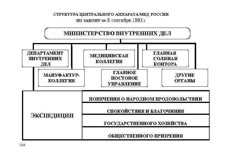 СТРУКТУРА ЦЕНТРАЛЬНОГО АППАРАТА МВД РОССИИ ПО ЗАКОНУ ОТ 8 сентября 1802 Г. МИНИСТЕРСТВО ВНУТРЕННИХ