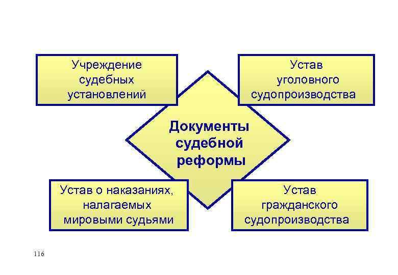 Учреждение судебных установлений Устав уголовного судопроизводства Документы судебной реформы Устав о наказаниях, налагаемых мировыми
