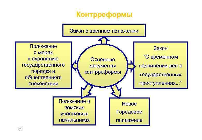 Контрреформы Закон о военном положении Положение о мерах к охранению государственного порядка и общественного