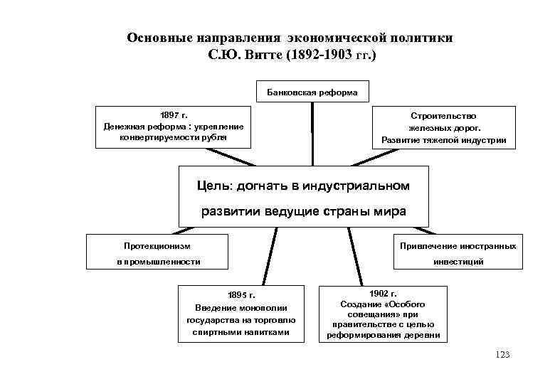 Основные направления экономической политики С. Ю. Витте (1892 -1903 гг. ) Банковская реформа 1897