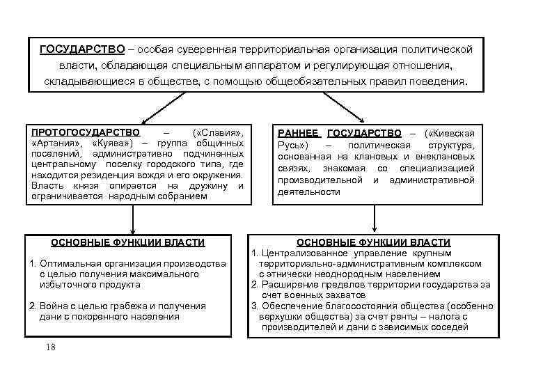 ГОСУДАРСТВО – особая суверенная территориальная организация политической власти, обладающая специальным аппаратом и регулирующая отношения,