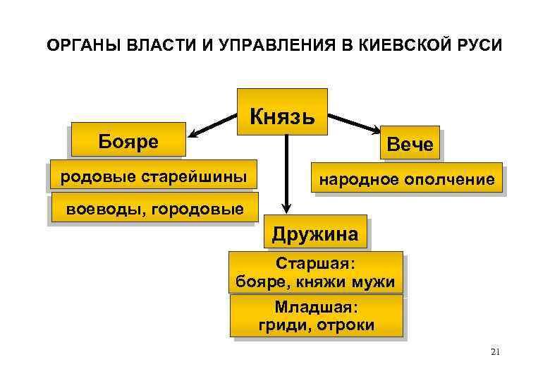 ОРГАНЫ ВЛАСТИ И УПРАВЛЕНИЯ В КИЕВСКОЙ РУСИ Князь Бояре Вече родовые старейшины народное ополчение