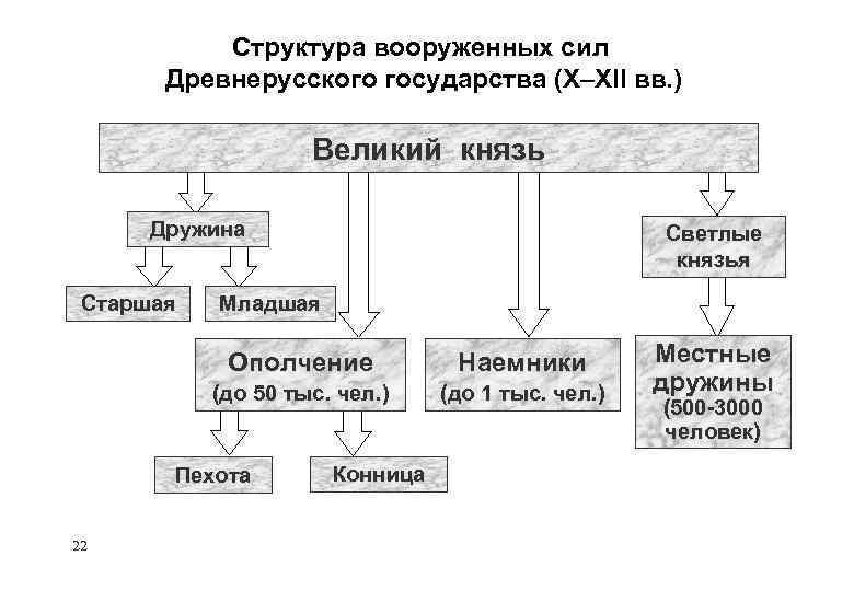 Структура вооруженных сил Древнерусского государства (X–XII вв. ) Великий князь Дружина Старшая Светлые князья
