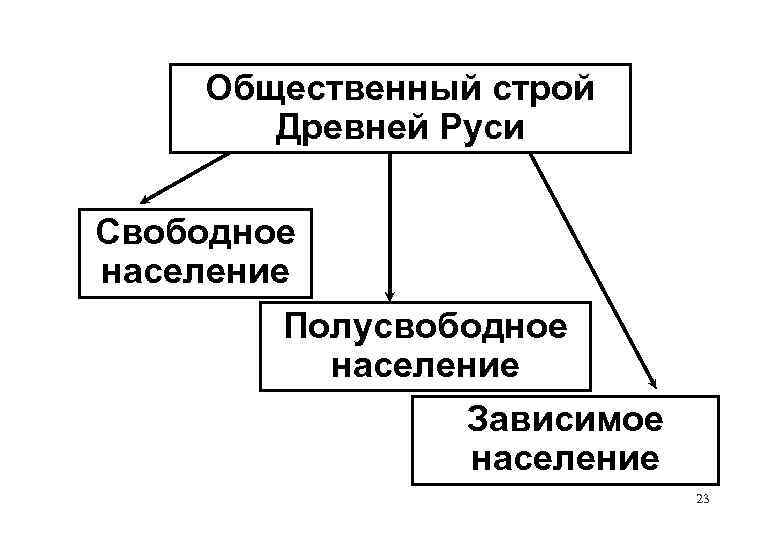 Общественный строй Древней Руси Свободное население Полусвободное население Зависимое население 23