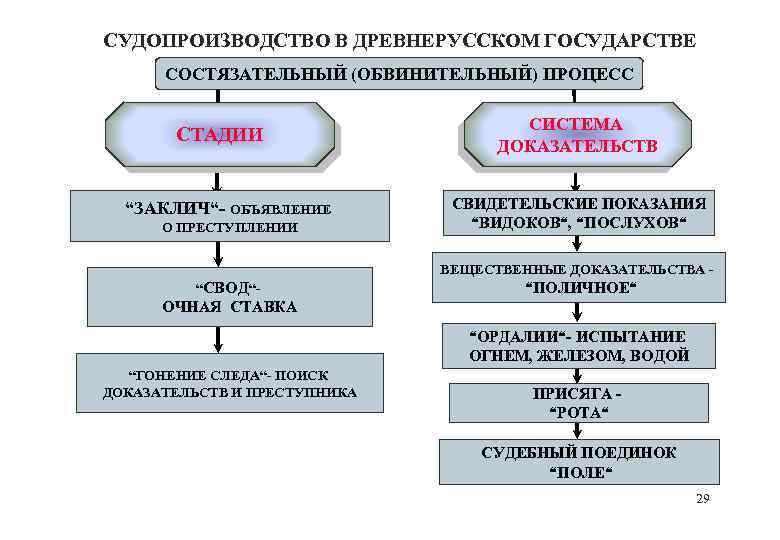 """СУДОПРОИЗВОДСТВО В ДРЕВНЕРУССКОМ ГОСУДАРСТВЕ СОСТЯЗАТЕЛЬНЫЙ (ОБВИНИТЕЛЬНЫЙ) ПРОЦЕСС СТАДИИ """"ЗАКЛИЧ""""- ОБЪЯВЛЕНИЕ О ПРЕСТУПЛЕНИИ СИСТЕМА ДОКАЗАТЕЛЬСТВ"""