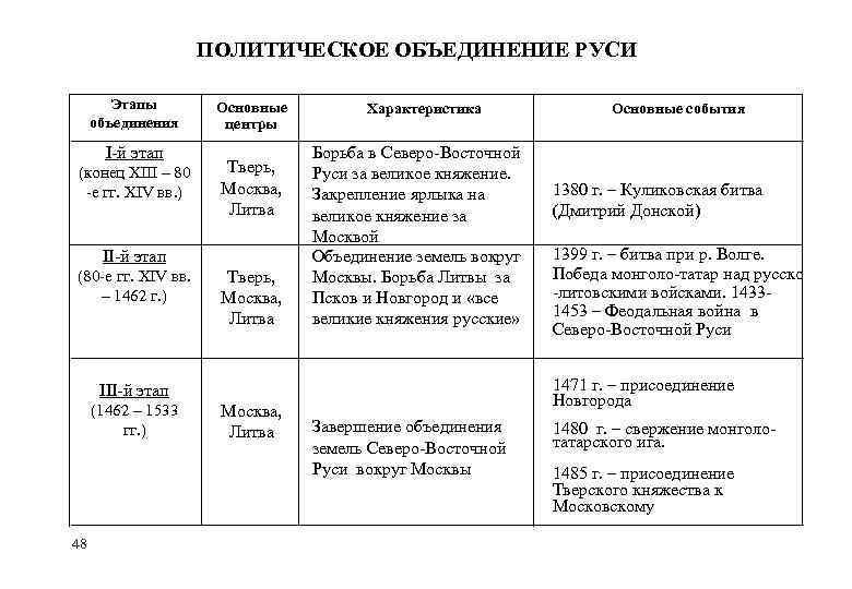 ПОЛИТИЧЕСКОЕ ОБЪЕДИНЕНИЕ РУСИ Этапы объединения I-й этап (конец XIII – 80 -е гг. XIV