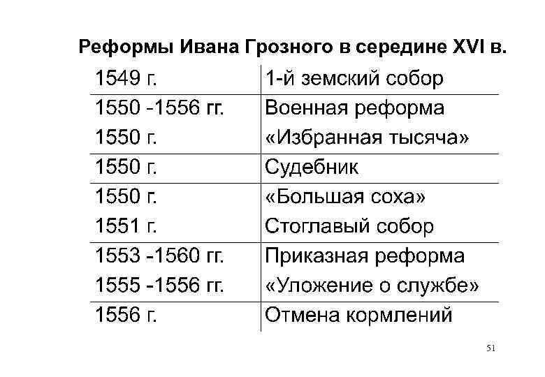 Реформы Ивана Грозного в середине XVI в. 51