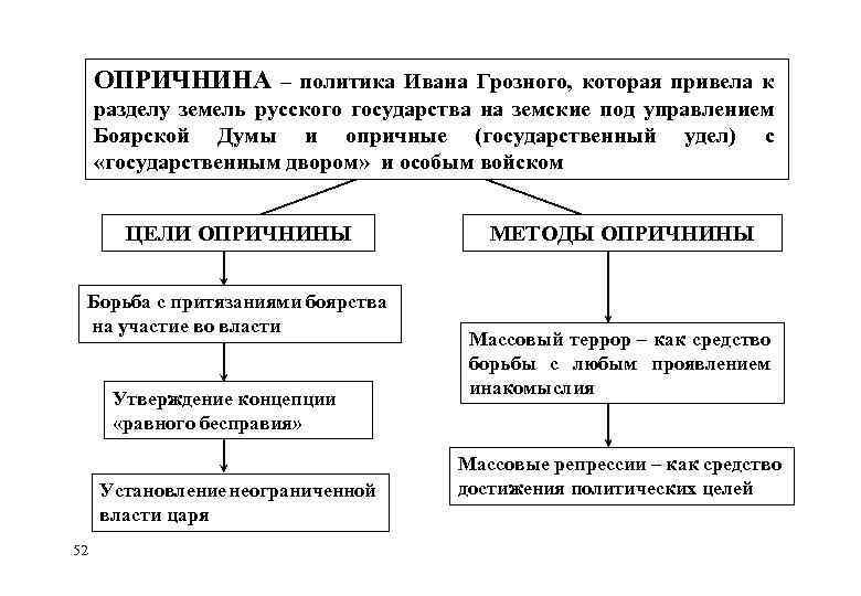 ОПРИЧНИНА – политика Ивана Грозного, которая привела к разделу земель русского государства на земские