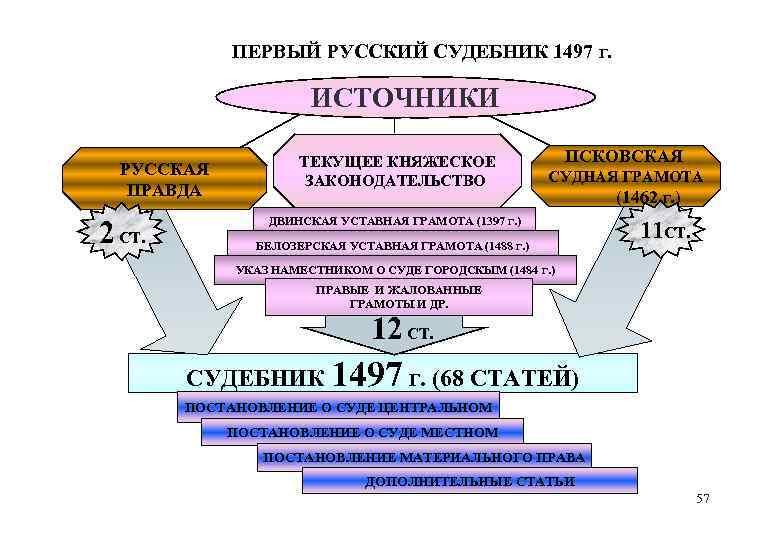 ПЕРВЫЙ РУССКИЙ СУДЕБНИК 1497 Г. ИСТОЧНИКИ РУССКАЯ ПРАВДА 2 СТ. ТЕКУЩЕЕ КНЯЖЕСКОЕ ЗАКОНОДАТЕЛЬСТВО ПСКОВСКАЯ