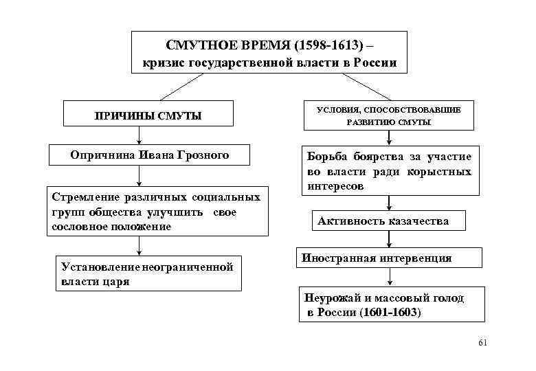 СМУТНОЕ ВРЕМЯ (1598 -1613) – кризис государственной власти в России ПРИЧИНЫ СМУТЫ УСЛОВИЯ, СПОСОБСТВОВАВШИЕ