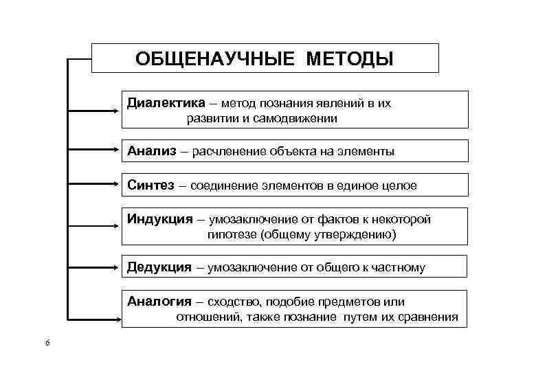 ОБЩЕНАУЧНЫЕ МЕТОДЫ Диалектика – метод познания явлений в их развитии и самодвижении Анализ –