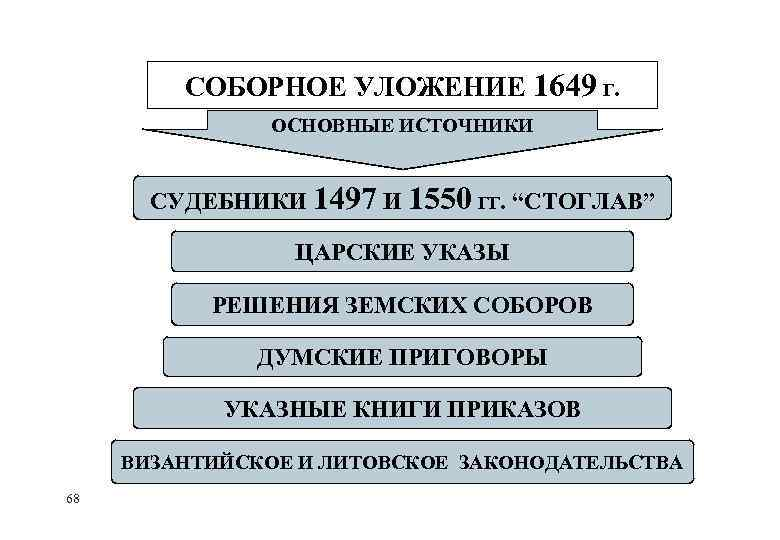 """СОБОРНОЕ УЛОЖЕНИЕ 1649 Г. ОСНОВНЫЕ ИСТОЧНИКИ СУДЕБНИКИ 1497 И 1550 ГГ. """"СТОГЛАВ"""" ЦАРСКИЕ УКАЗЫ"""