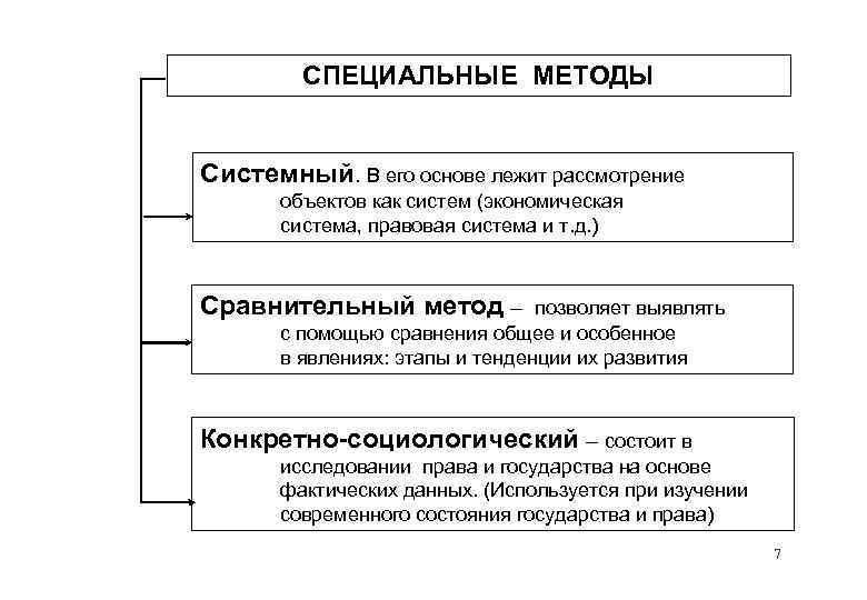 СПЕЦИАЛЬНЫЕ МЕТОДЫ Системный. В его основе лежит рассмотрение объектов как систем (экономическая система, правовая
