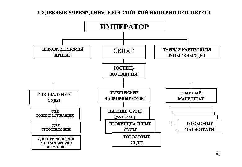 СУДЕБНЫЕ УЧРЕЖДЕНИЯ В РОССИЙСКОЙ ИМПЕРИИ ПРИ ПЕТРЕ I ИМПЕРАТОР ПРЕОБРАЖЕНСКИЙ ПРИКАЗ СЕНАТ ТАЙНАЯ КАНЦЕЛЯРИЯ