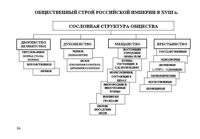 Империи 23. шпаргалка веке xviii общественный строй в российской