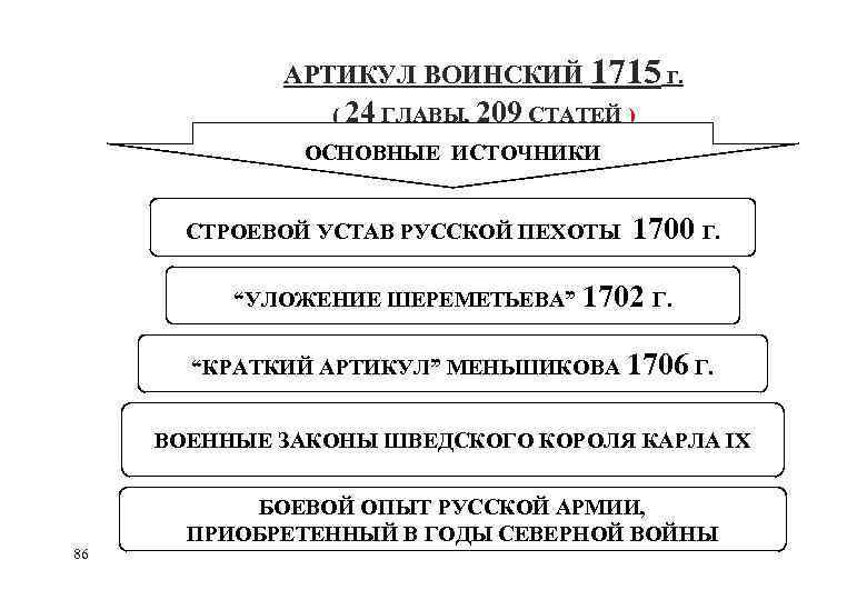 АРТИКУЛ ВОИНСКИЙ 1715 Г. ( 24 ГЛАВЫ, 209 СТАТЕЙ ) ОСНОВНЫЕ ИСТОЧНИКИ СТРОЕВОЙ УСТАВ