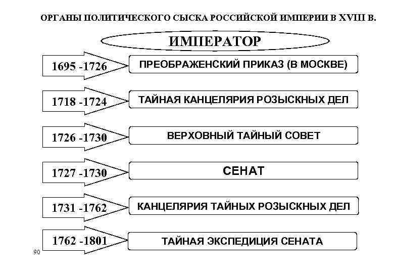 ОРГАНЫ ПОЛИТИЧЕСКОГО СЫСКА РОССИЙСКОЙ ИМПЕРИИ В XVIII В. ИМПЕРАТОР 1695 -1726 1718 -1724 ТАЙНАЯ