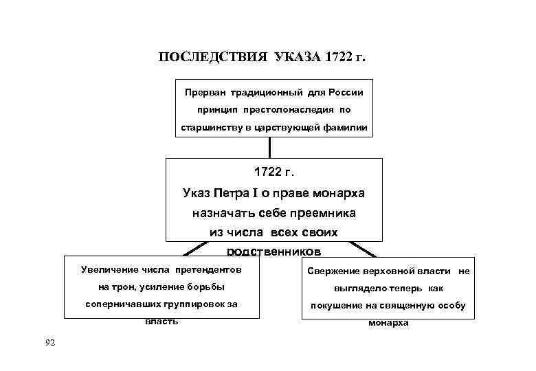 ПОСЛЕДСТВИЯ УКАЗА 1722 Г. Прерван традиционный для России принцип престолонаследия по старшинству в царствующей
