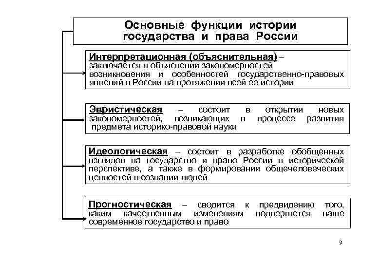 Основные функции истории государства и права России Интерпретационная (объяснительная) – заключается в объяснении закономерностей