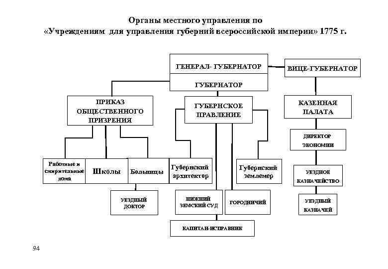 Органы местного управления по «Учреждениям для управления губерний всероссийской империи» 1775 г. ГЕНЕРАЛ- ГУБЕРНАТОР