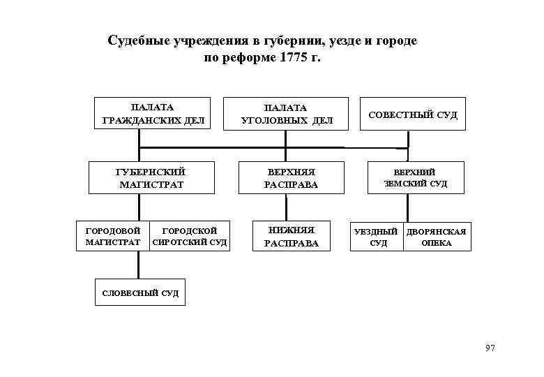 Судебные учреждения в губернии, уезде и городе по реформе 1775 г. ПАЛАТА ГРАЖДАНСКИХ ДЕЛ
