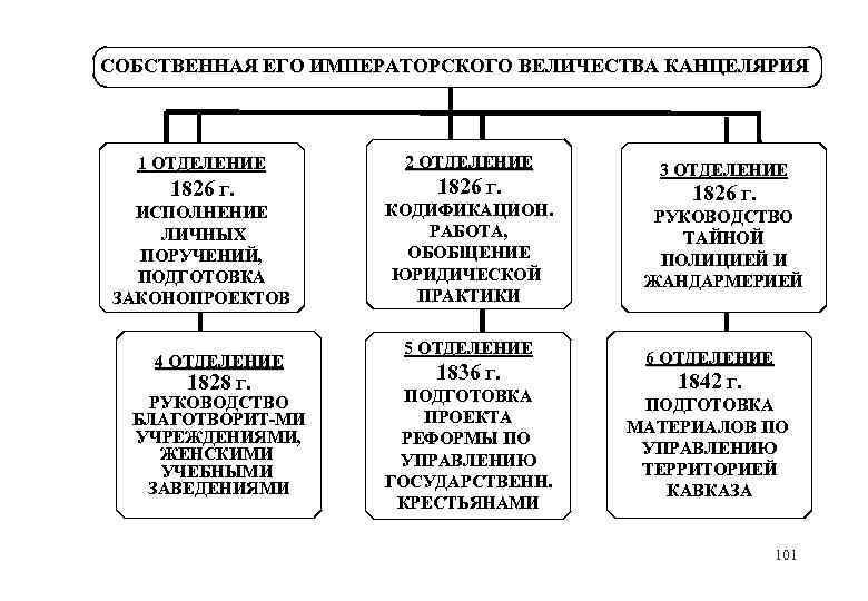 СОБСТВЕННАЯ ЕГО ИМПЕРАТОРСКОГО ВЕЛИЧЕСТВА КАНЦЕЛЯРИЯ 1 ОТДЕЛЕНИЕ 1826 Г. ИСПОЛНЕНИЕ ЛИЧНЫХ ПОРУЧЕНИЙ, ПОДГОТОВКА ЗАКОНОПРОЕКТОВ