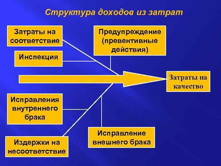 Структура доходов из затрат Затраты на соответствие Инспекция Предупреждение (превентивные действия) Затраты на качество