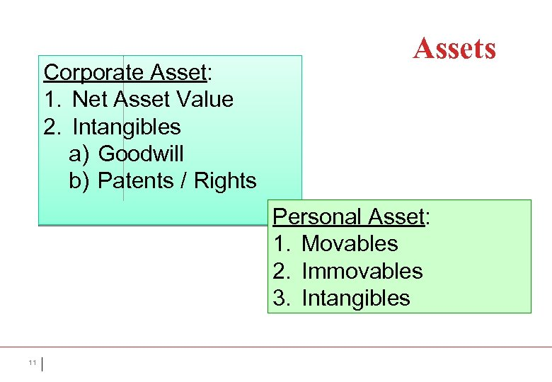 Corporate Asset: 1. Net Asset Value 2. Intangibles a) Goodwill b) Patents / Rights