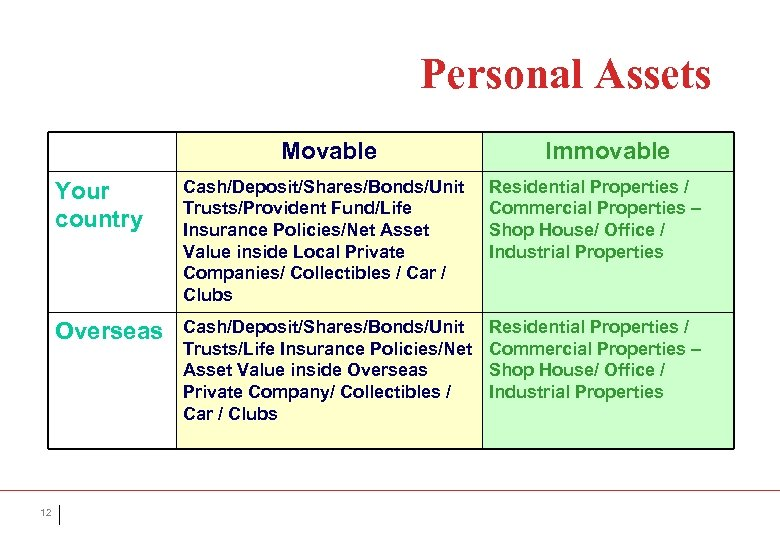Personal Assets Movable Immovable Your country Residential Properties / Commercial Properties – Shop House/