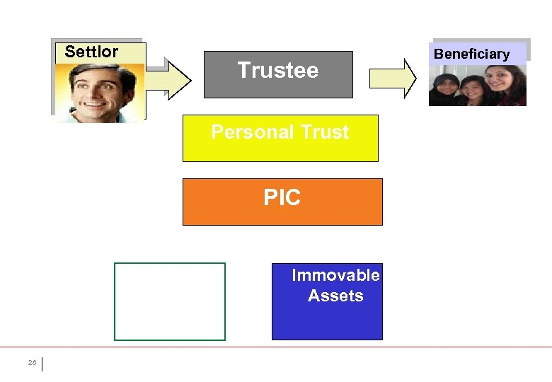 Settlor Trustee Personal Trust PIC Movable Assets 28 Immovable Assets Beneficiary