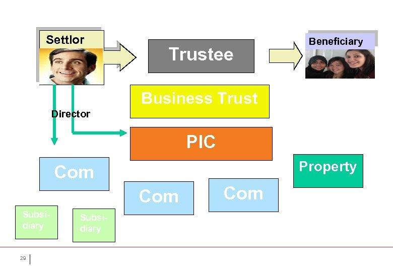 Settlor Trustee Beneficiary Business Trust Director PIC Property Com Subsidiary 29 Subsidiary Com