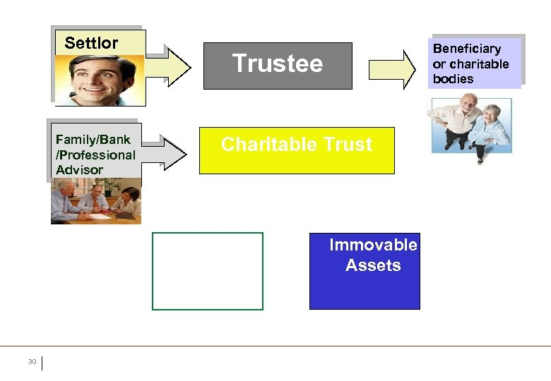 Settlor Family/Bank /Professional Advisor Trustee Charitable Trust Movable Assets 30 Beneficiary or charitable bodies