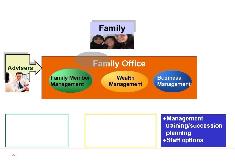 Family Office Advisers Family Member Management ¨Family rules ¨Education ¨Family activities ¨Charities 32 Wealth
