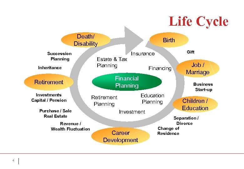 Life Cycle Death/ Disability Succession Planning Inheritance Retirement Investments Capital / Pension Purchase /