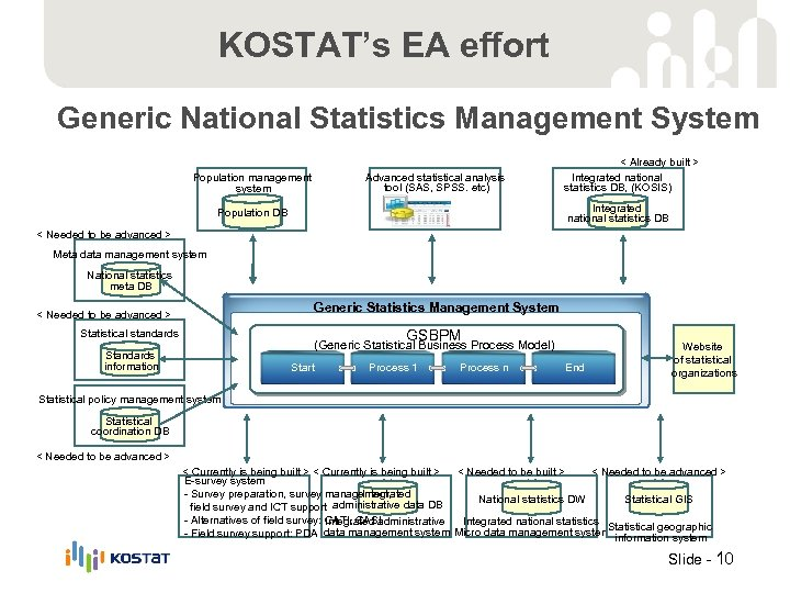 KOSTAT's EA effort Generic National Statistics Management System Advanced statistical analysis tool (SAS, SPSS.