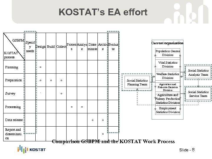 KOSTAT's EA effort GSBPM KOSTAT process Planning Preparation Survey Processing Data release Report and