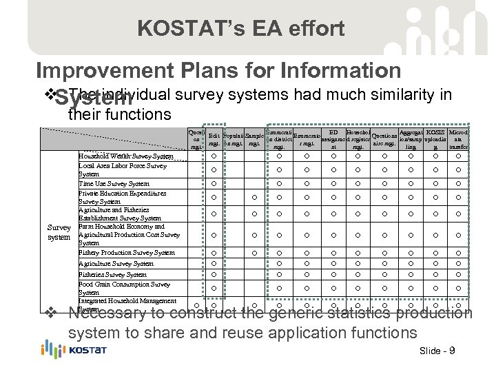 KOSTAT's EA effort Improvement Plans for Information v The individual survey systems had much
