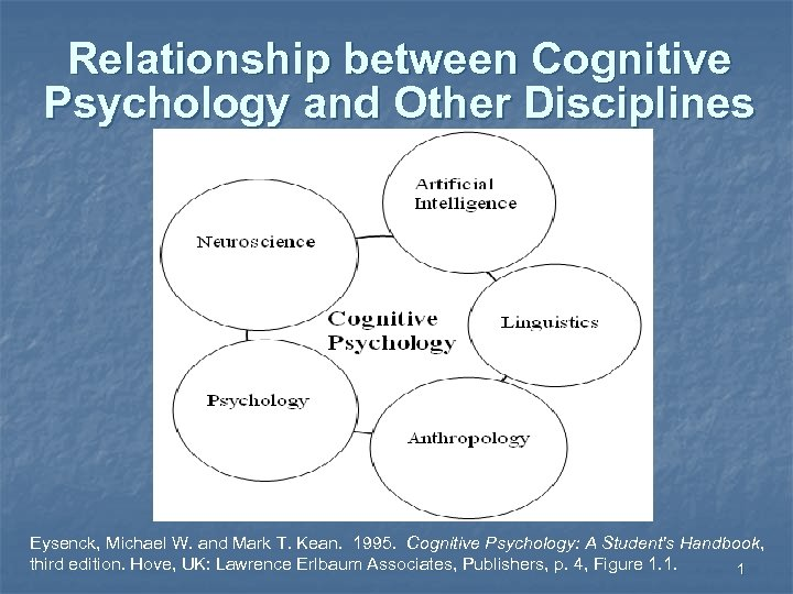 Relationship between Cognitive Psychology and Other Disciplines Eysenck, Michael W. and Mark T. Kean.