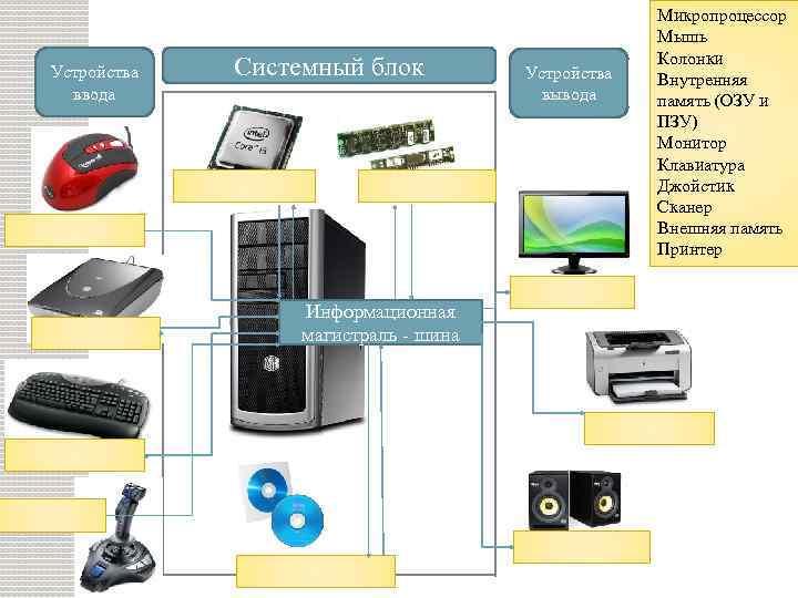Устройства ввода Системный блок Информационная магистраль - шина Устройства вывода Микропроцессор Мышь Колонки Внутренняя
