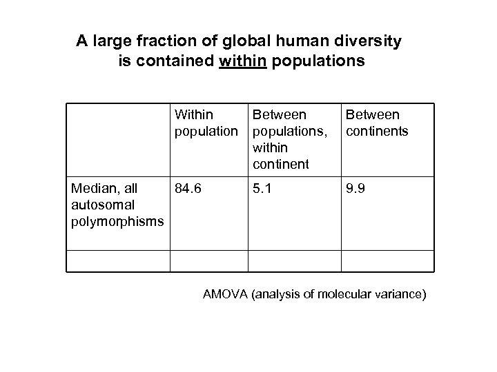 A large fraction of global human diversity is contained within populations Within population Median,