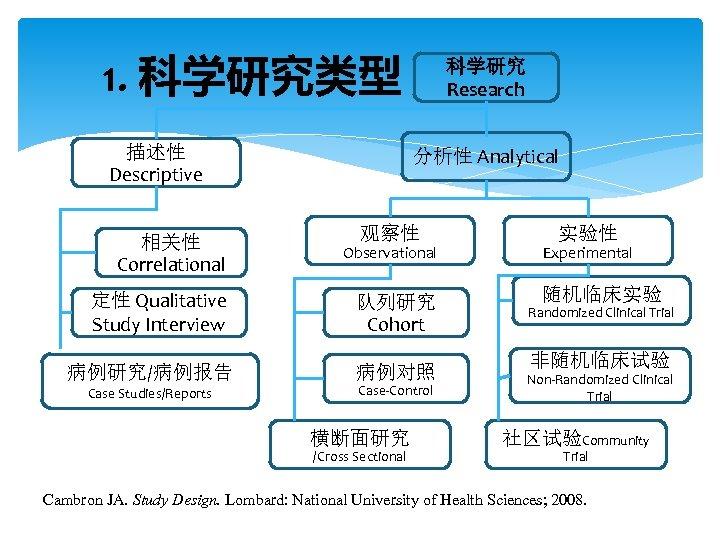 1. 科学研究类型 描述性 Descriptive 相关性 Correlational 科学研究 Research 分析性 Analytical 观察性 实验性 Observational Experimental