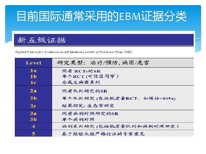 目前国际通常采用的EBM证据分类