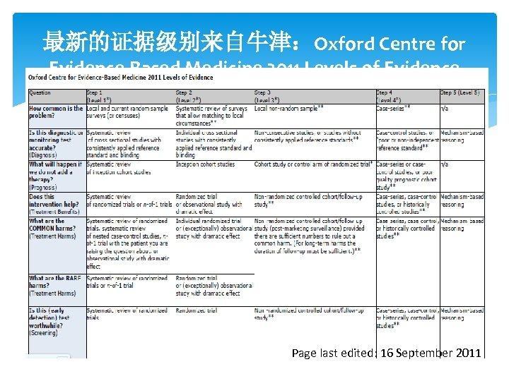 最新的证据级别来自牛津:Oxford Centre for Evidence-Based Medicine 2011 Levels of Evidence Page last edited: 16 September