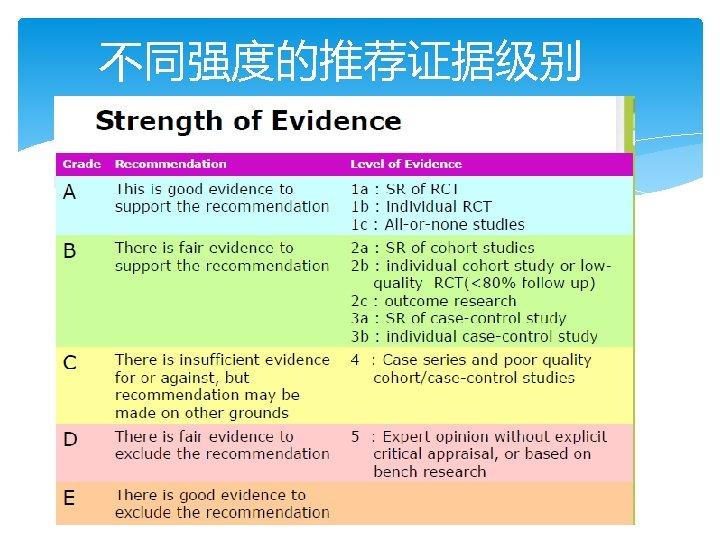 不同强度的推荐证据级别
