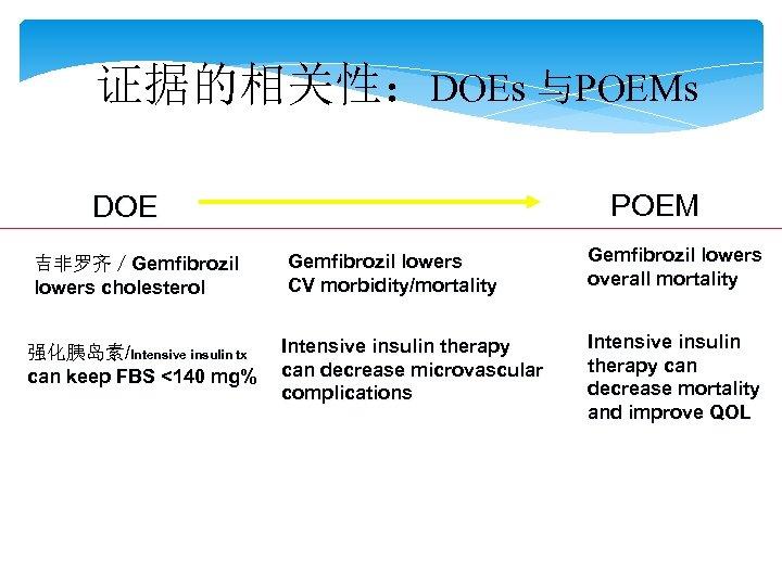 证据的相关性:DOEs 与POEMs POEM DOE 吉非罗齐/Gemfibrozil lowers cholesterol 强化胰岛素/Intensive insulin tx can keep FBS <140
