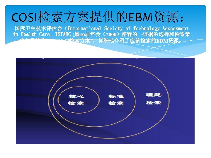 "COSI检索方案提供的EBM资源: 国际卫生技术评估会(International Society of Technology Assessment in Health Care,ISTAHC )第 16届年会(2000)推荐的 ""证据的选择和检索策 略的最优化——COSI检索方案"",详细地介绍了应该检索的EBM资源。"