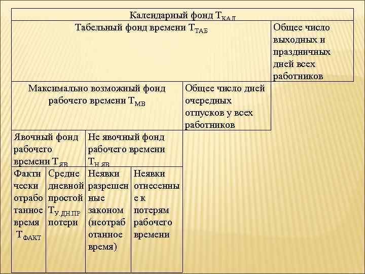 Календарный фонд ТКАЛ Табельный фонд времени ТТАБ Максимально возможный фонд рабочего времени ТМВ Общее