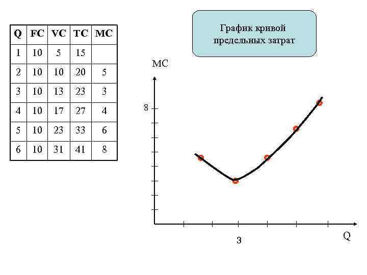 График кривой предельных затрат Q FC VC TC MC 1 10 5 15 2