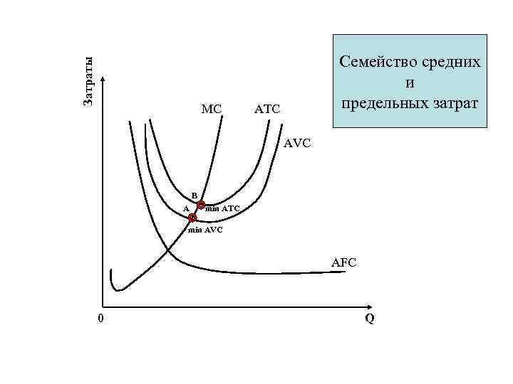 Затраты MC Семейство средних и предельных затрат ATC AVC B A min ATC min